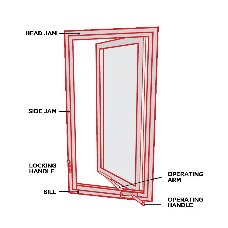 Anatomy of a Window